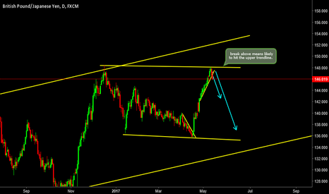 GBPJPY: GBPJPY- Currently Down for Good