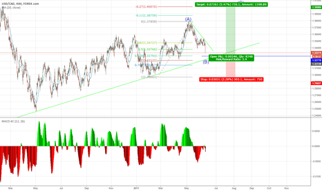USDCAD: The C wave