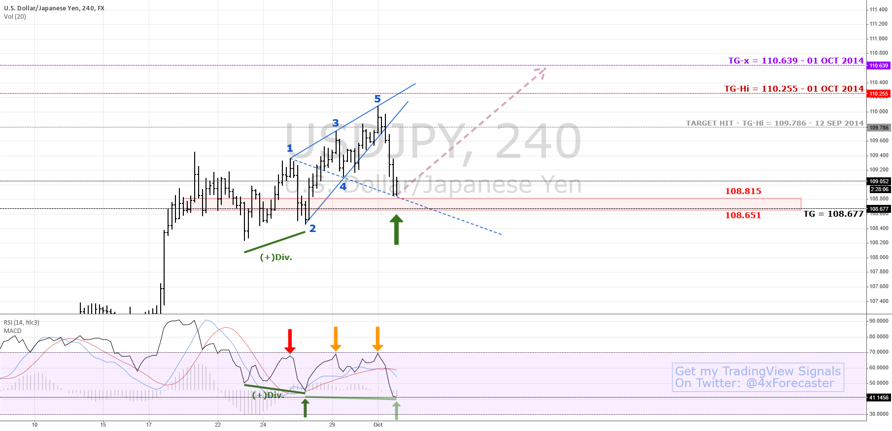 Can Bulls Rally From Wolfe Waves' 1-4 Line | #Forex $JPY $USD