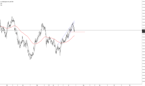 USDJPY: The end of the bullish trend?