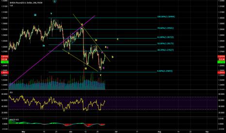 GBPUSD: a leading diagonal ?