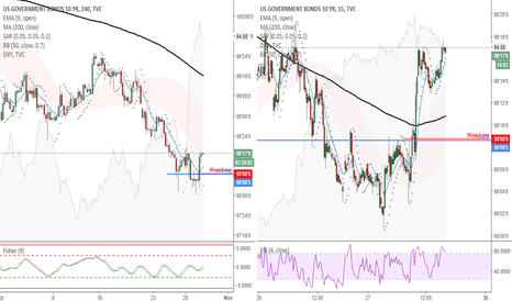 US10: US10 (4H) - Moviendo mi Stop Loss a breakeven