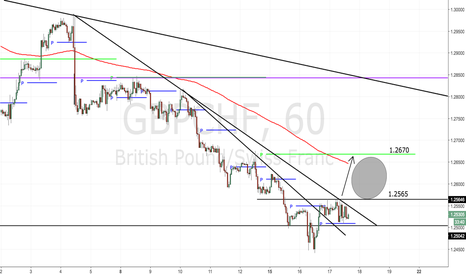 GBPCHF: Come on GBP Light My Fire (rally)