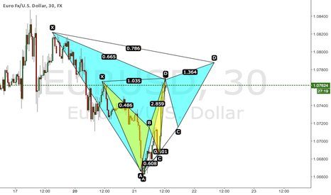 EURUSD: Bearish Alternate Bat into Bearish Gartley