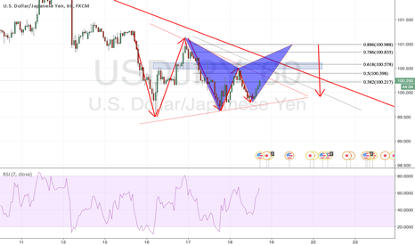 USDJPY: Bearish Bat Pattern