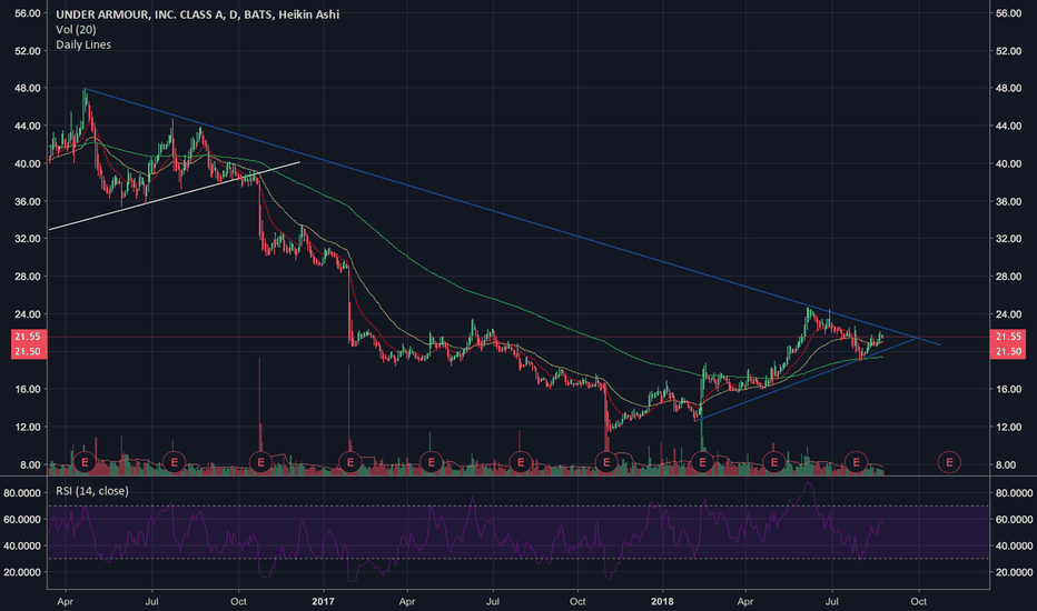 UAA: Under Armour $UAA Triangle