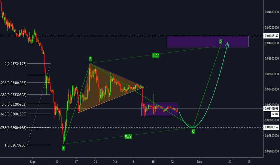 ETHBTC: ETH/BTC - Insight Secret  Pattern