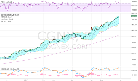CGNX: Strong trend higher, has not touched the 20 or 50 SMA