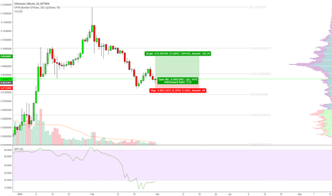ETHBTC: Forget Bitcoin for a few days; its time to focus on Ethereum