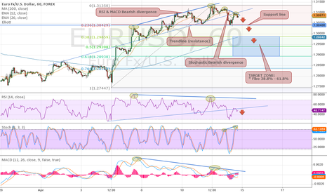 EURUSD: Hourly (H1) Bearish Divergences