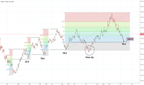 XAUUSD: Take Fibo dip from 10th of May low point