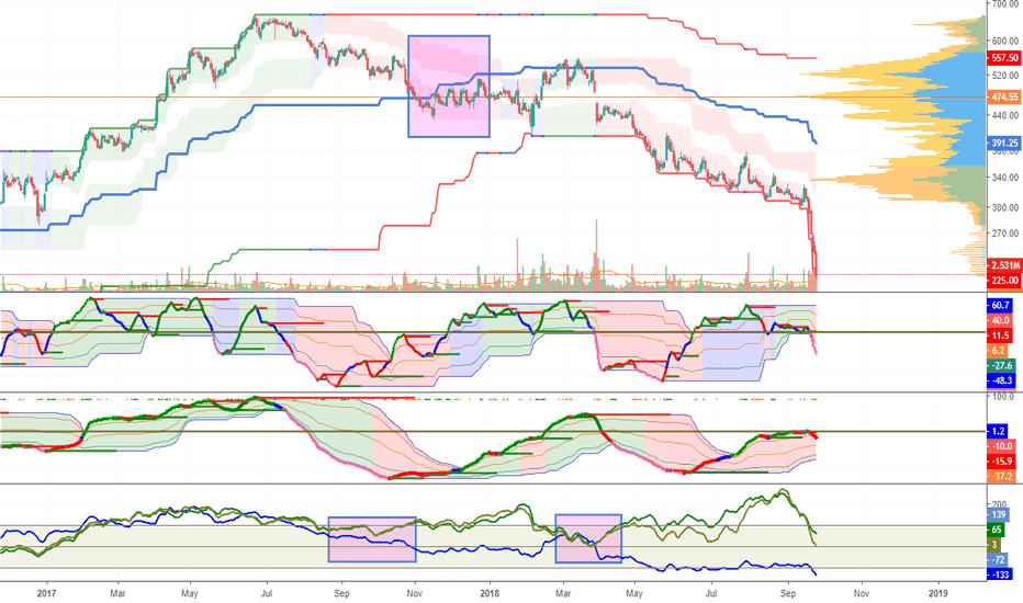 CANFINHOME: Was the fall in NBFS sudden? Look at chart &check trend change