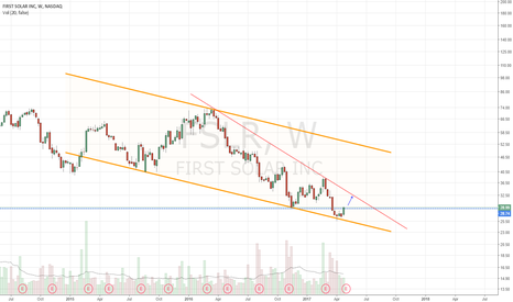 FSLR: Possibly headed toward top of developing descend wedge