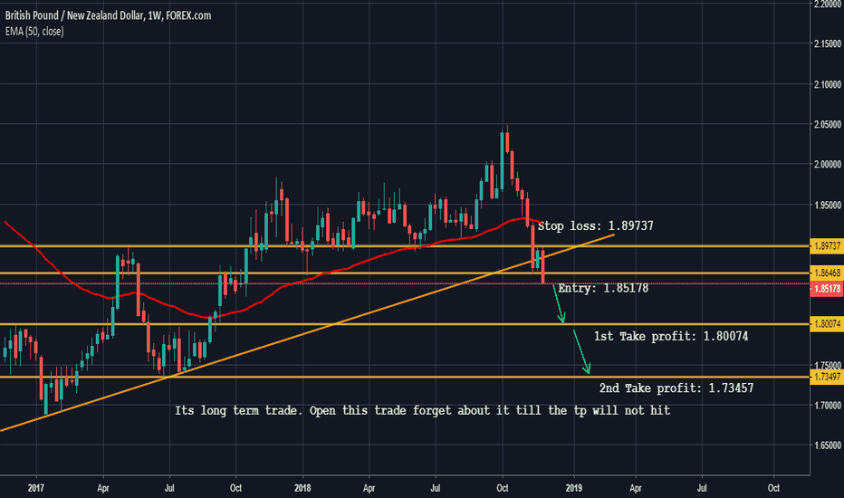 GBPNZD: GBPNZD Long term short.