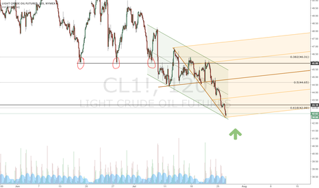 CL1!: updated - WTI stalling at 61%