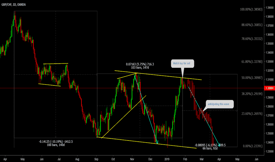 GBPCHF: GBPCHF Watch top for sell