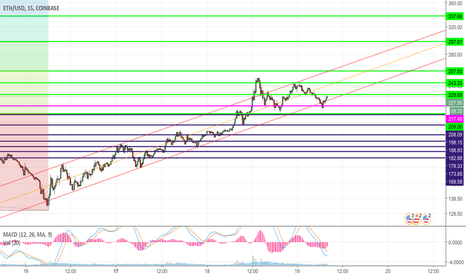 ETHUSD: Updated Bull Channel