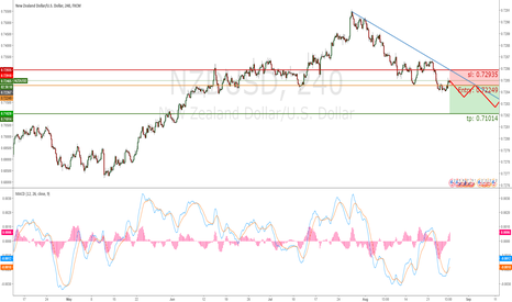 NZDUSD: NZD/USD SHORT THIS WEEK