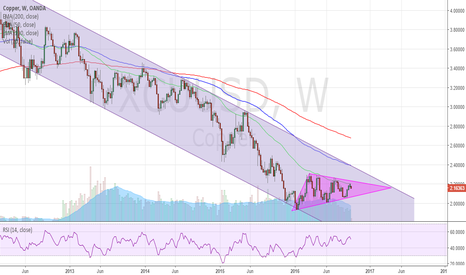 XCUUSD: Copper Expected to Strengthen - Long Term