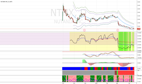 NTNX: Buy NTNX for dead cat bounce.
