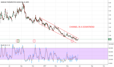 MBVX: MBVX: channel in a downtrend