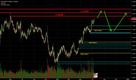 EURUSD: EUR/USD near Resistance