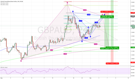 GBPAUD: Bearish bat to catch the bullish gartley