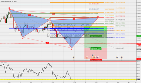 EURJPY: EURJPY:1h:Cypher in the make