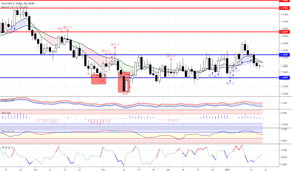 EURUSD: Range trading: Forex as for 18/01/2019