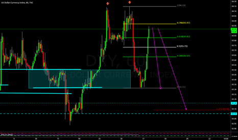 DXY: 2618 on the DXY 60m