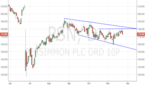 PSN: Persimmon – Bearish outside day candle at critical resistance