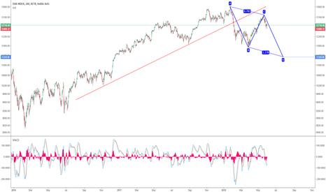 DAX: Dax: >10% downside risk