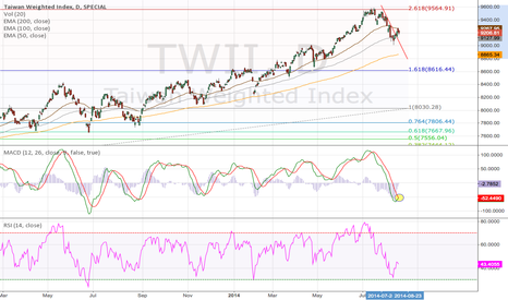 TWII: Taiwan Weighted Stock Index Daily (17.08.2014) EMA Analysis
