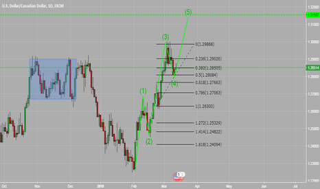 USDCAD: USDCAD IS  FORMING A ELLIOT WAVES!!!!!!