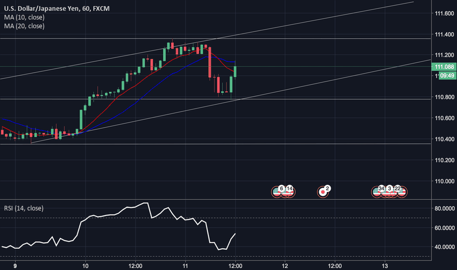 USDJPY: Positive USD/JPY Bullish Trade Signal.