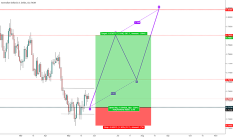 AUDUSD: AUD_USD: ABCD Chart Pattern