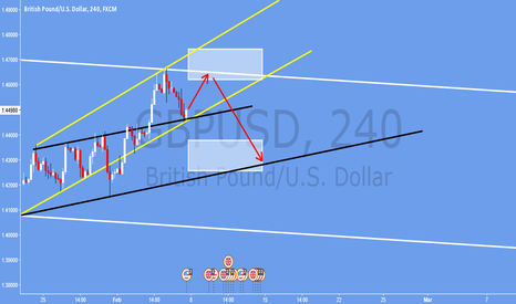 GBPUSD: Other side of the coin?