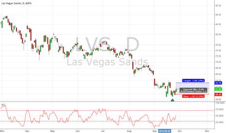 LVS: LVS long trade for short term