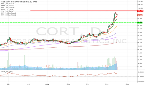 CORT: CORT- Short from $9.37 to $8.43