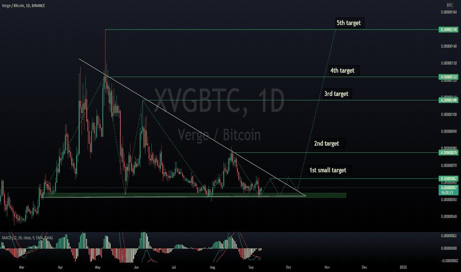 verge bitcoin tradingvisualizza