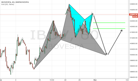 IBOV: Gartley into cypher on Ibovespa