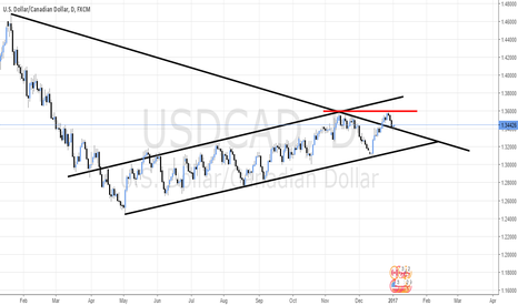 USDCAD: USD/CAD BREAK AND RETEST