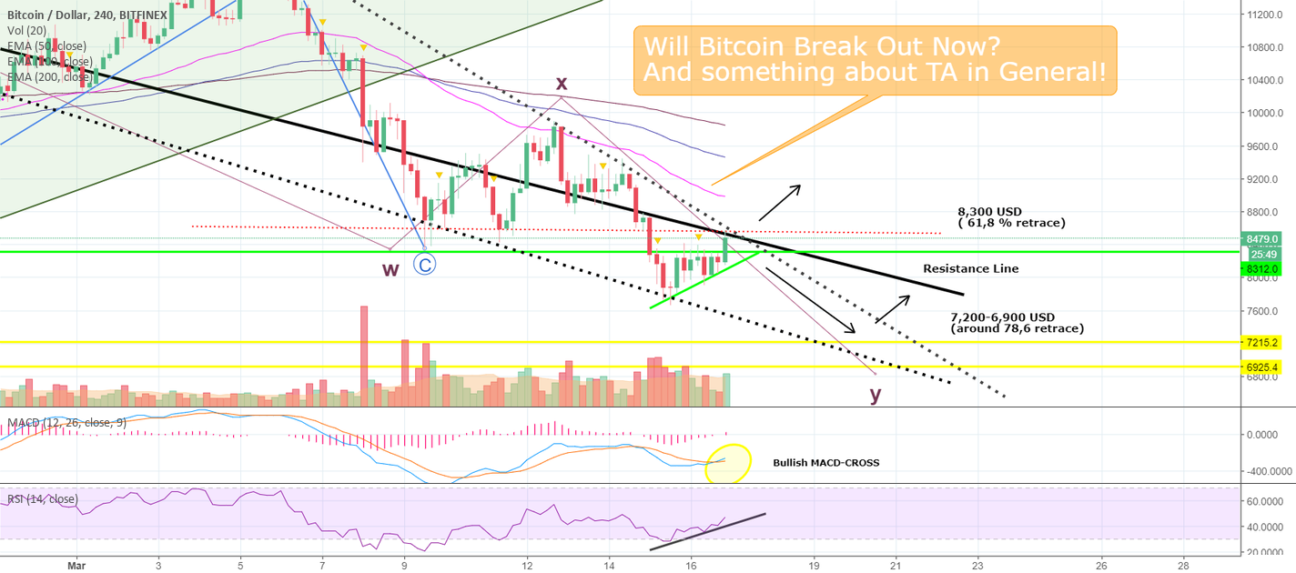 Will Bitcoin Break Out Now? And Something about TA in General!