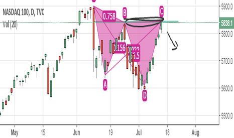 NDX: Risky short against the market euphoria