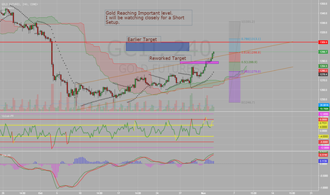 GC1!: Gold Reaching Important level