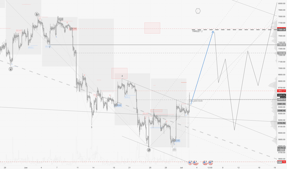 BTCUSD: BTCUSD / H2 : Here's the Validation, Time to reinforce slowly