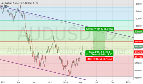 AUDUSD: AUDUSD going all the way?