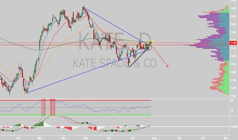 KATE: $KATE about to move
