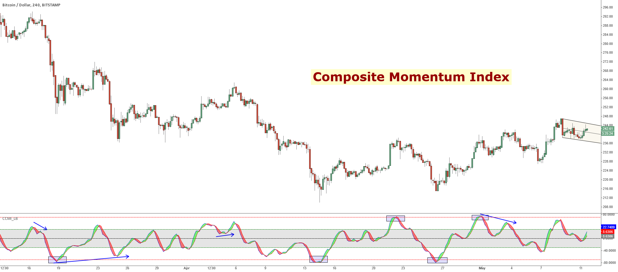 Composite Momentum Index [LazyBear]