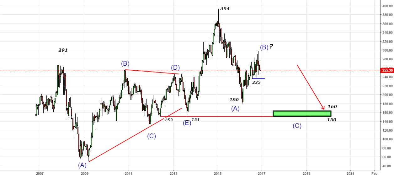 ICICI Bank 2016 Diary- Looking for C-Wave 150-160 in 2017